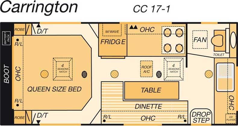 Coronet Carrington Cc 17 1 Rv Towing Caravans Specification